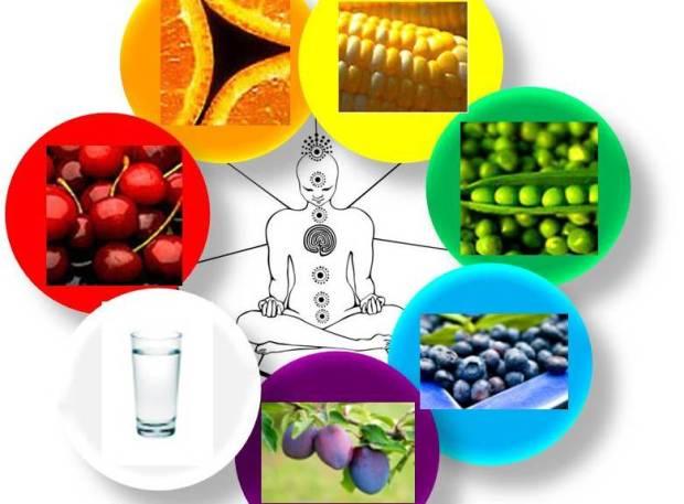 rainbow-chakra-foods
